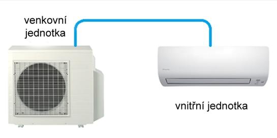 Splitová klimatizační jednotka